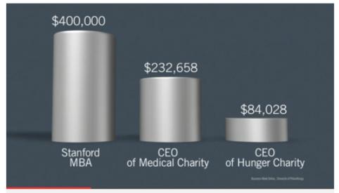 Executive Compensation Bar Graph