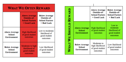 When we evaluate schools on student outcomes, we reward (and punish) them for factors they don't directly control. A more intelligent and fair approach would evaluate the actions schools take in pursuit of better student outcomes, not the outcomes themselves.
