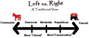 The Left-Right political spectrum (via http://www.stephenpratt.net/Politics/illusionOpposites.htm)