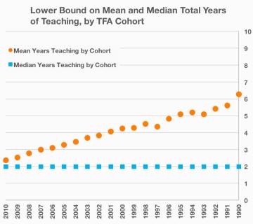 Revised TFA Chart 1