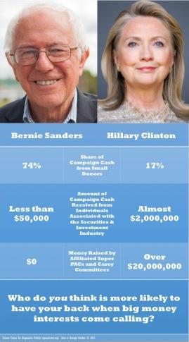 Bernie Hillary Meme