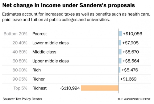 Sanders Tax and Transfer Distributional Analysis.png