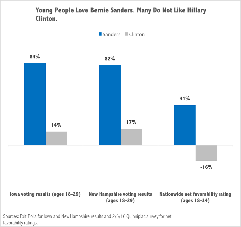 Millennials for Bernie