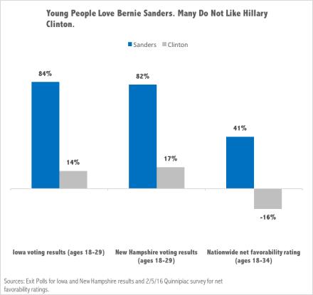 Millennials for Bernie