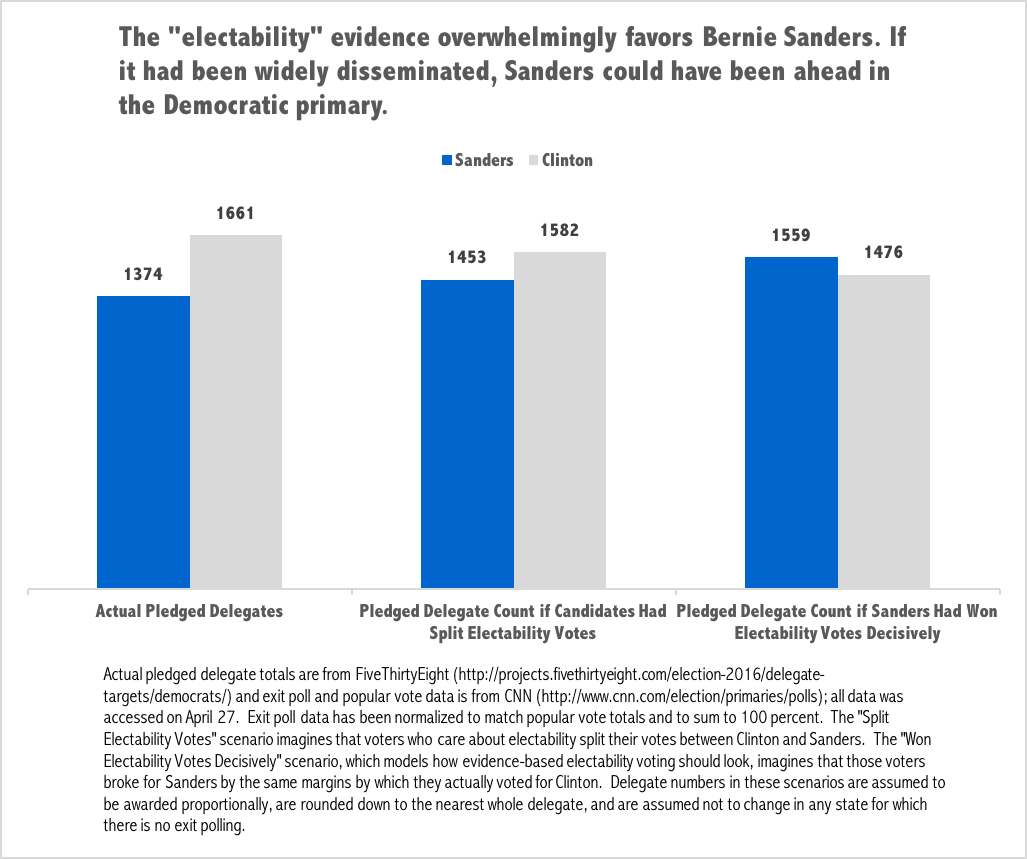 Electability What-If