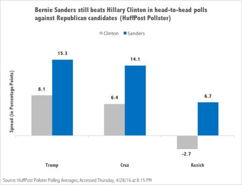 Head-to-Head Polls