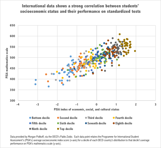 OECD Test Scores - All.png